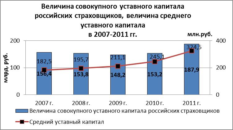 Становление страхового рынка россии кратко