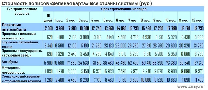цена на зеленую карту в россии