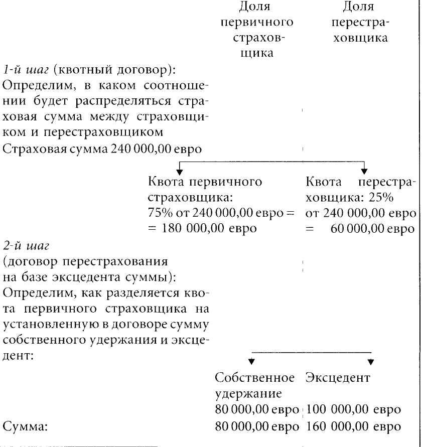 выды пропорционального страхования: