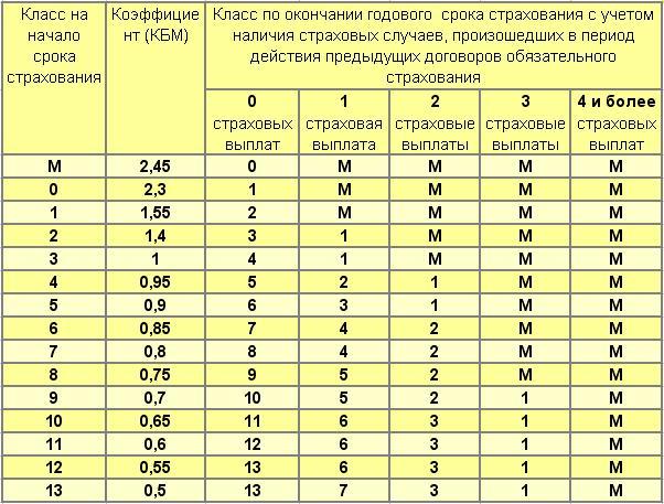 Бонус-малус - Таблица определения класса КБМ