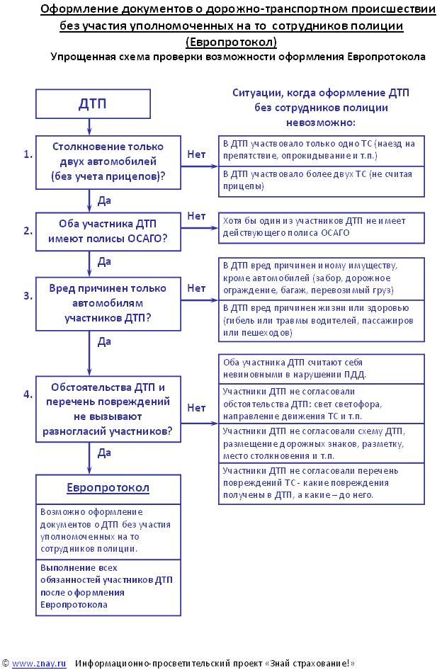 Европротокол - схема применения