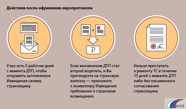 Европротокола (схема РСА)