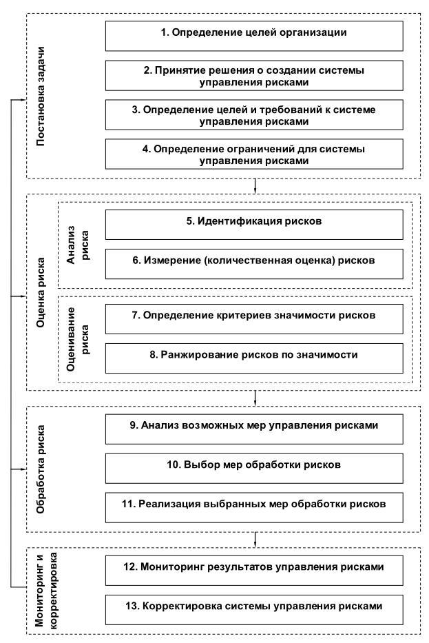 Рис.3.1. Общая схема системы управления.