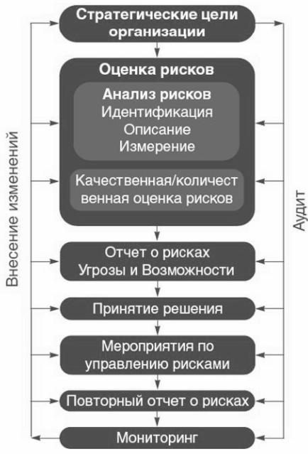Рис.3.2. Схема управления рисками по версии Федерации европейских ассоциаций риск-менеджеров (FERMA).
