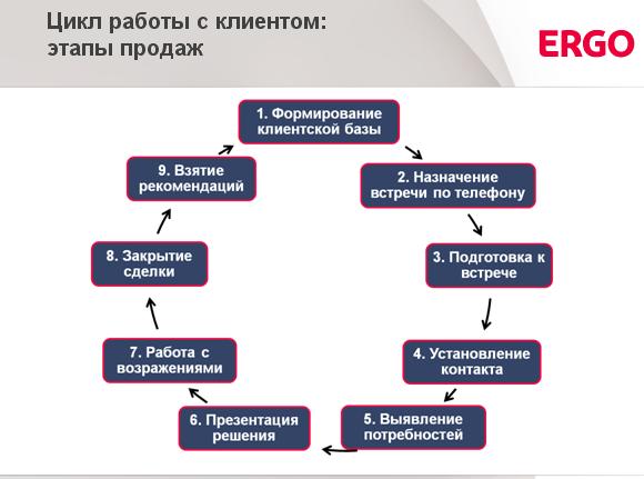 Цикл работы с клиентом