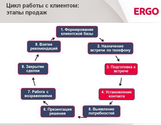 Цикл работы с клиентом:  подготовка к встрече и установление контакта