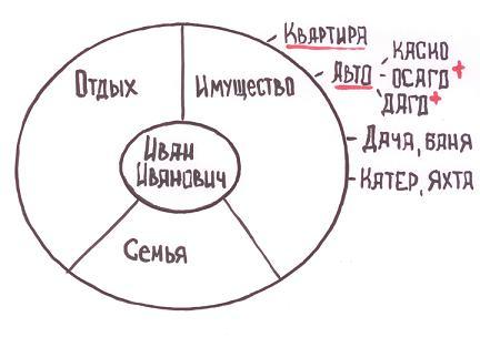 Круг ИСО - первый этап