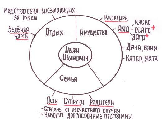 Круг ИСО - второй этап